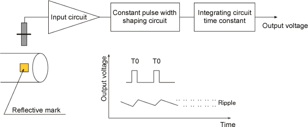 In The Circuit Diagram Block A Generates Pulses At The Same Frequency