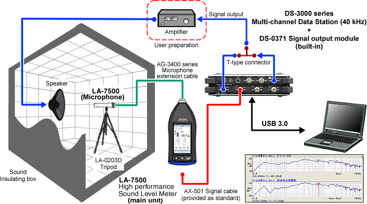 ONO SOKKI Application - Measuring frequency characteristics and