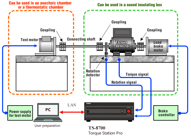 Ono sokki basic characteristics test of motor mid size for Measuring electric motor torque